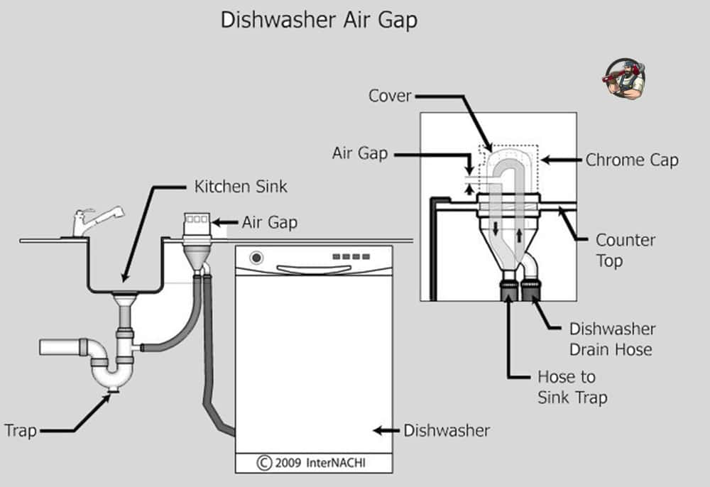 How is dishwasher piping done? Dishwasher plumbing